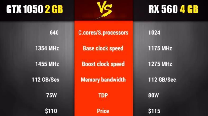 GTX1050 VS RX560 游戏性能对比