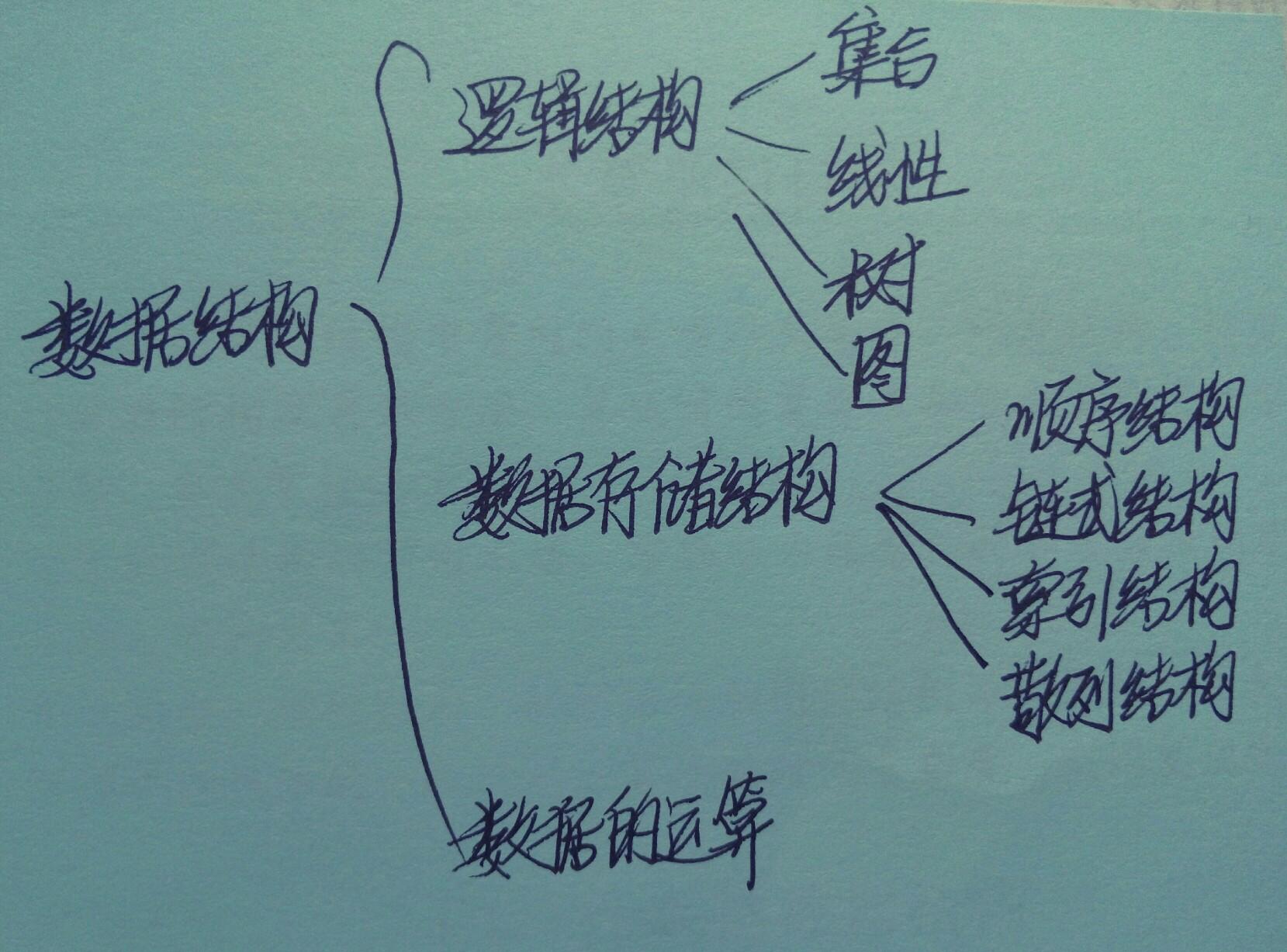 数据结构三方面内容