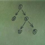例树形结构图