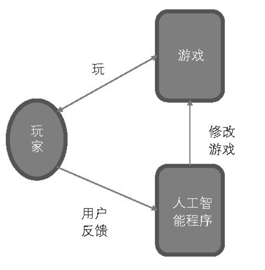 自动化游戏设计框架