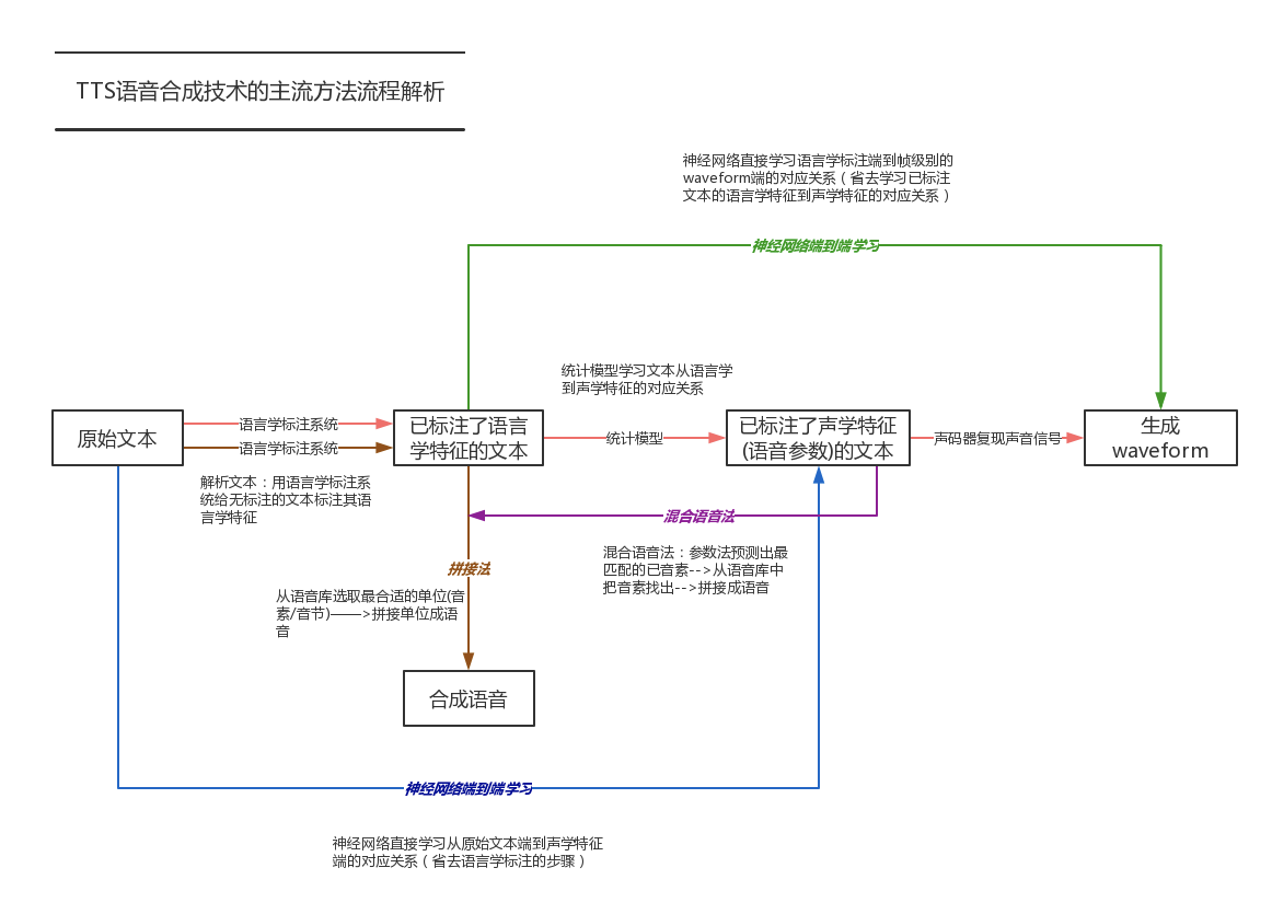 TTS语音合成技术的主流方法流程解析