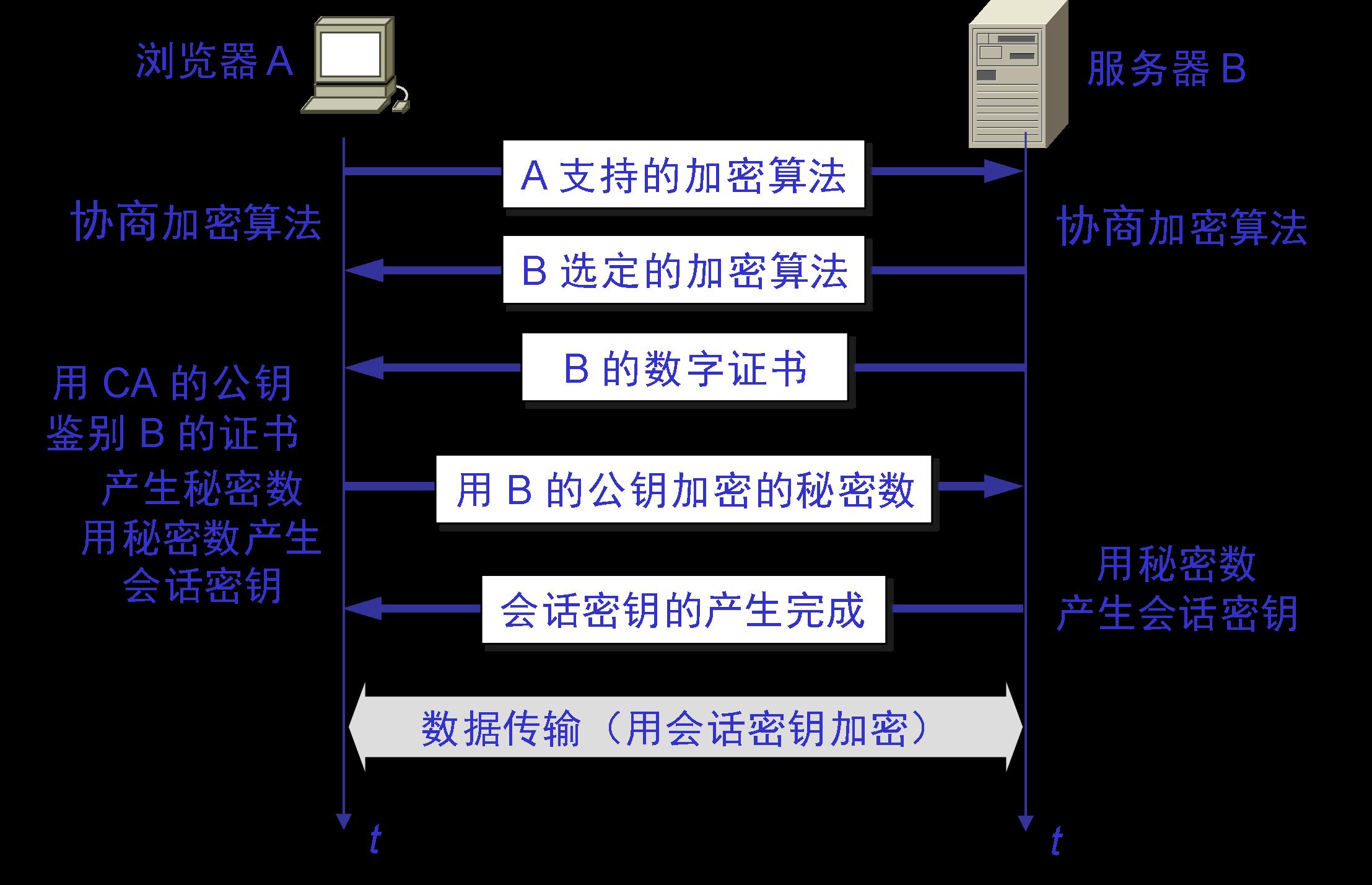 SSL安全会话建立过程 | 《计算机网络》